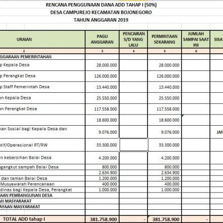 RPD (Realisasi Penggunaan Dana) ADD (Alokasi Dana Desa) Tahap 1 Tahun 2019