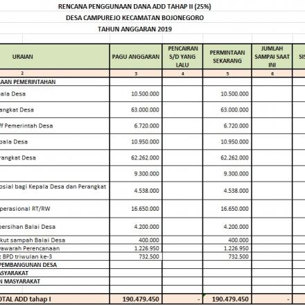 RPD (Realisasi Penggunaan Dana) ADD (Alokasi Dana Desa) Tahap 2 Tahun 2019